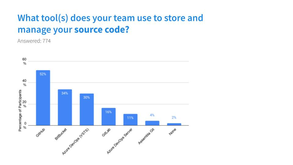 What tools do you manage your source code with?